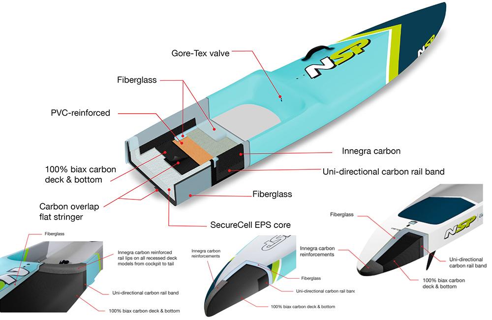 Inflatable vs Rigid SUP board?